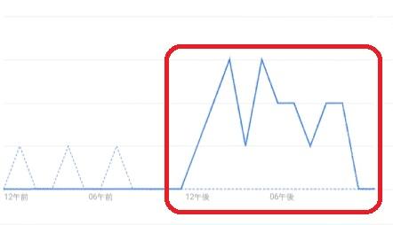 Googleアナリティクスのアクセス数が反映された